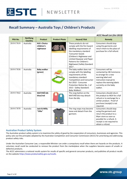 STC, Recall Summary – Toys in Europe, the US and Australia (Oct 2019),