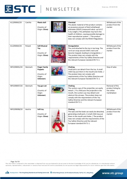 STC, Recall Summary – Toys in Europe, the US and Australia (Jan 2020),
