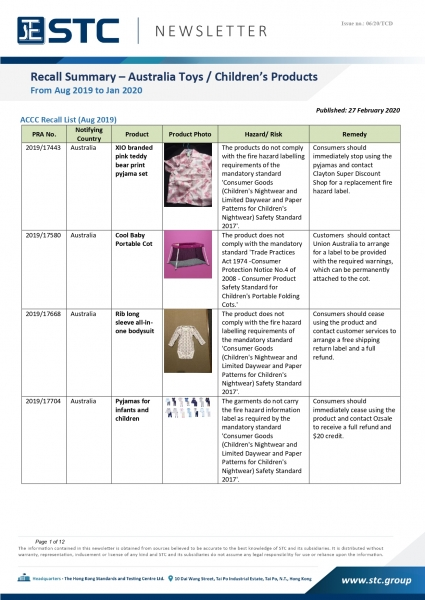 STC, Recall Summary – Australia Toys / Children's Products (From Aug 2019 to Jan 2020),