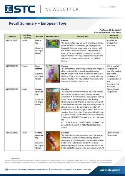STC, Recall Summary – Toys in Europe, the US, Australia & Japan (Mar 2020),