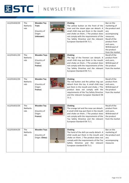 STC, Recall Summary – Toys in Europe, the US, Australia (Nov 2020),